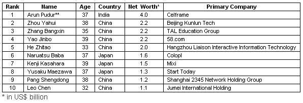 Asia Wealthiest Under 40