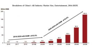 2. Breakdown of China's AR Industry Market Size, Entertainment, 2016-2025E (Source: Frost & Sullivan)