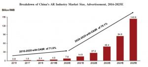3. Breakdown of China's AR Industry Market Size, Advertisement, 2016-2025E (Source: Frost & Sullivan)