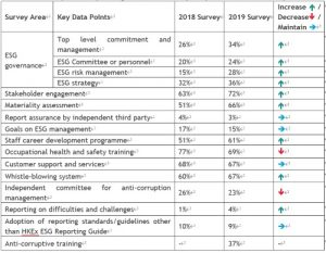 """A summary of the key findings of the 2019 Survey compared to the 2018 Survey; Summary of the Key Findings of the Survey on """"The Performance of ESG Reporting of Hong Kong Listed Companies 2019"""""""