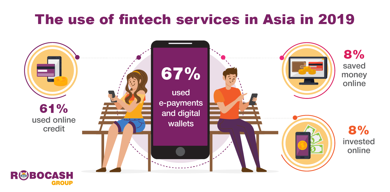 use_fintech_services-Asia