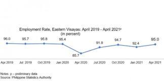 Eastern visayas Employment Rate